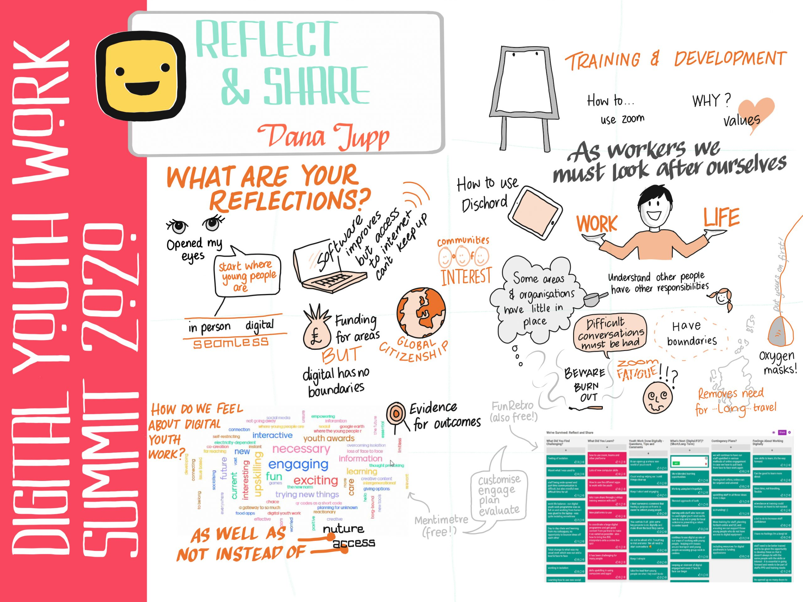 Reflect and share infographic doodle