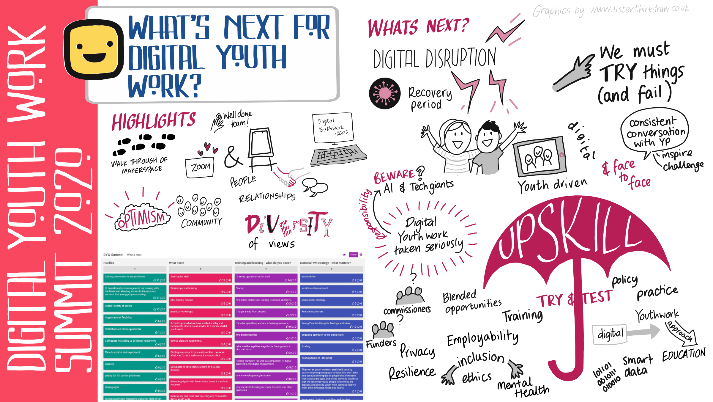 What's Nect for Digital Youth Work artwork